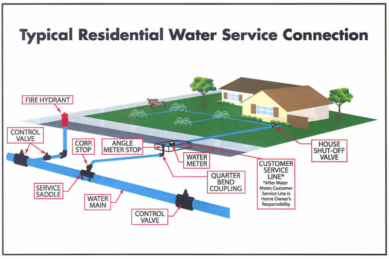 Typical Residential Water Service Meter